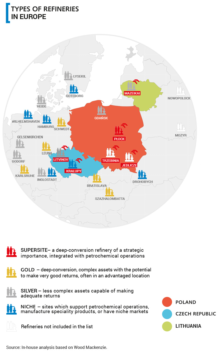 Types of refineries in Europe