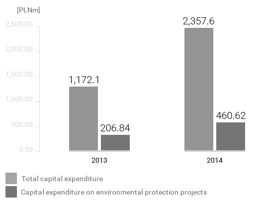 Environmental protection expenditure at the Płock Production Plant